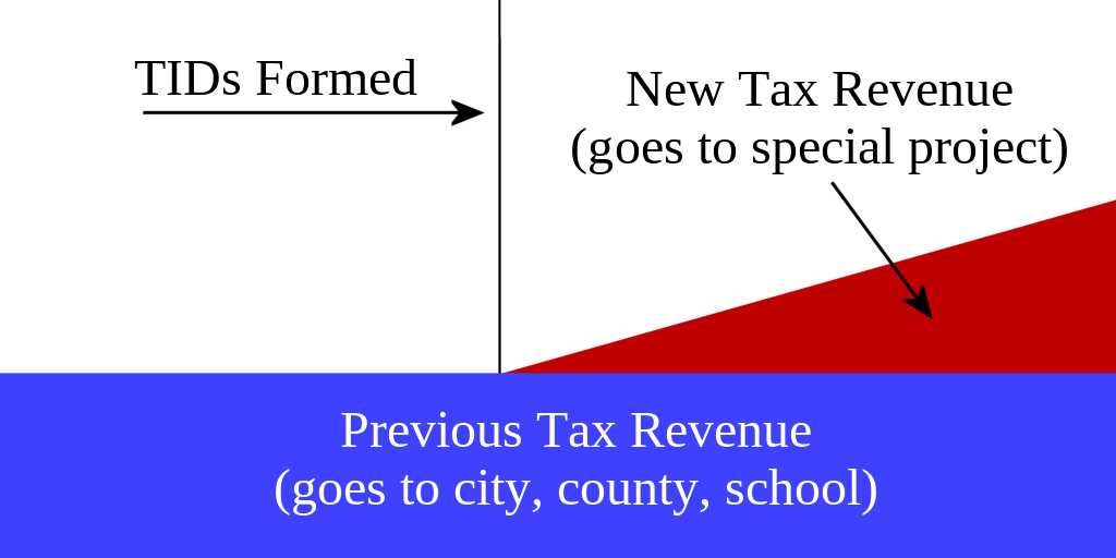 How Tax Incremental Districts (TIDs) work.
